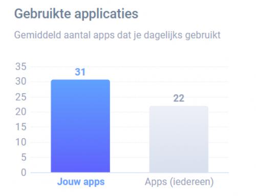 Meet je smartphonegebruik